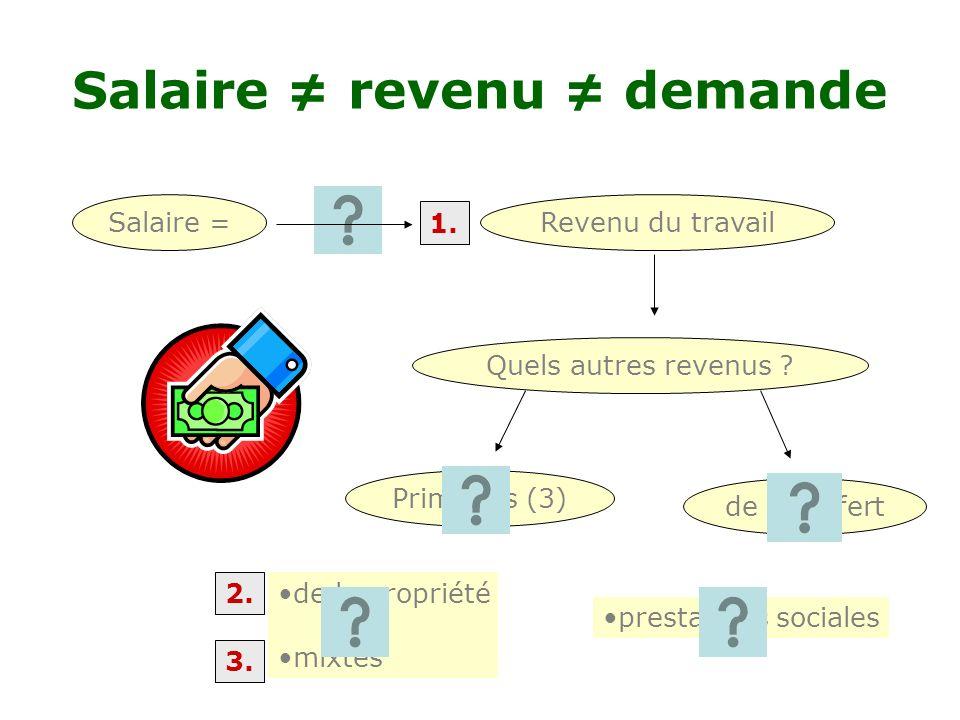 Salaire ≠ revenu ≠ demande