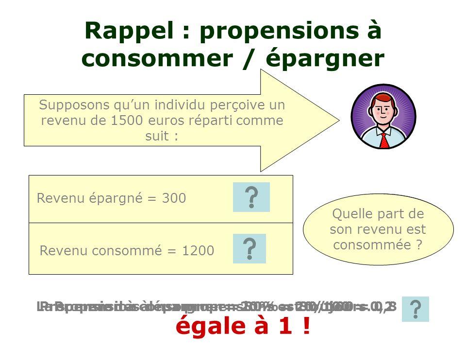 Rappel : propensions à consommer / épargner