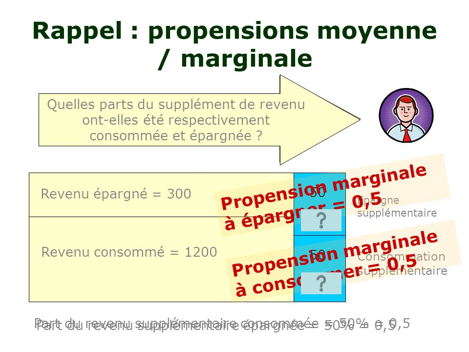 Rappel : propensions moyenne / marginale