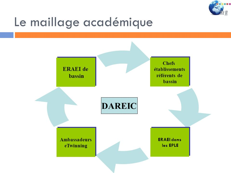 Le maillage académique