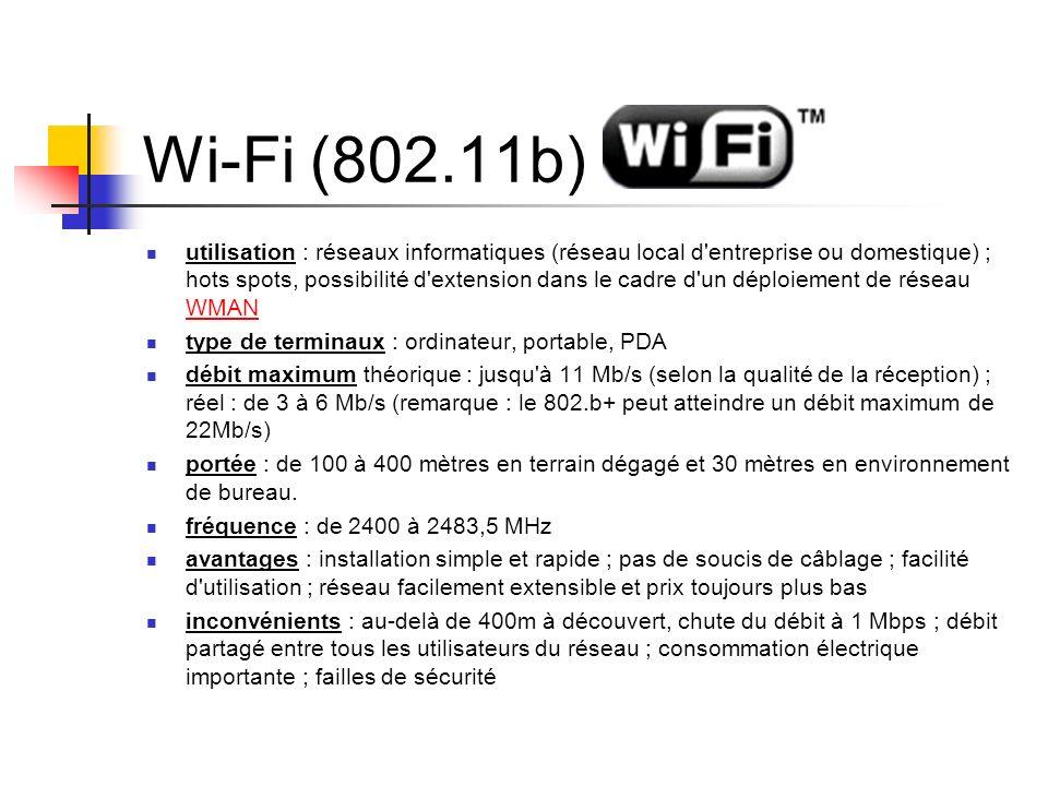 Wi-Fi (802.11b)