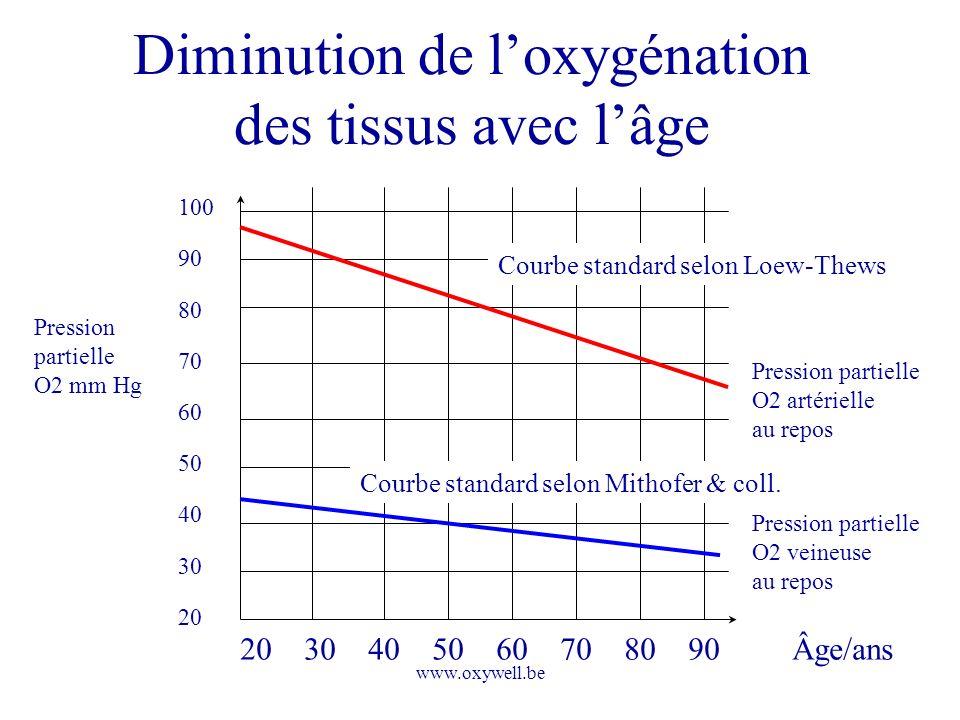 Diminution de l'oxygénation des tissus avec l'âge