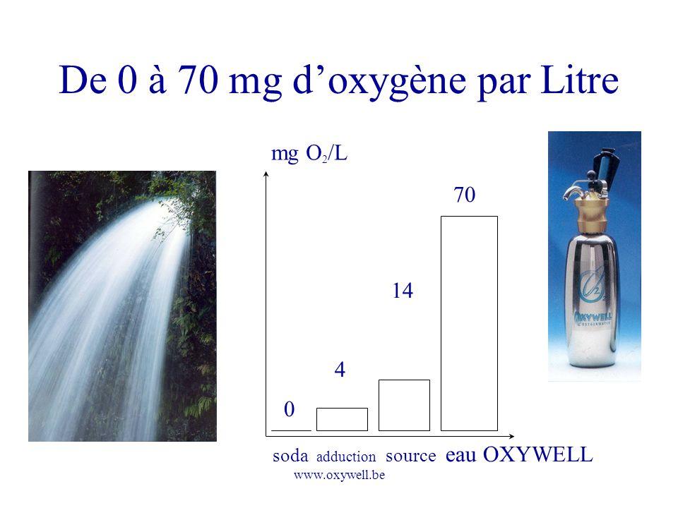 De 0 à 70 mg d'oxygène par Litre