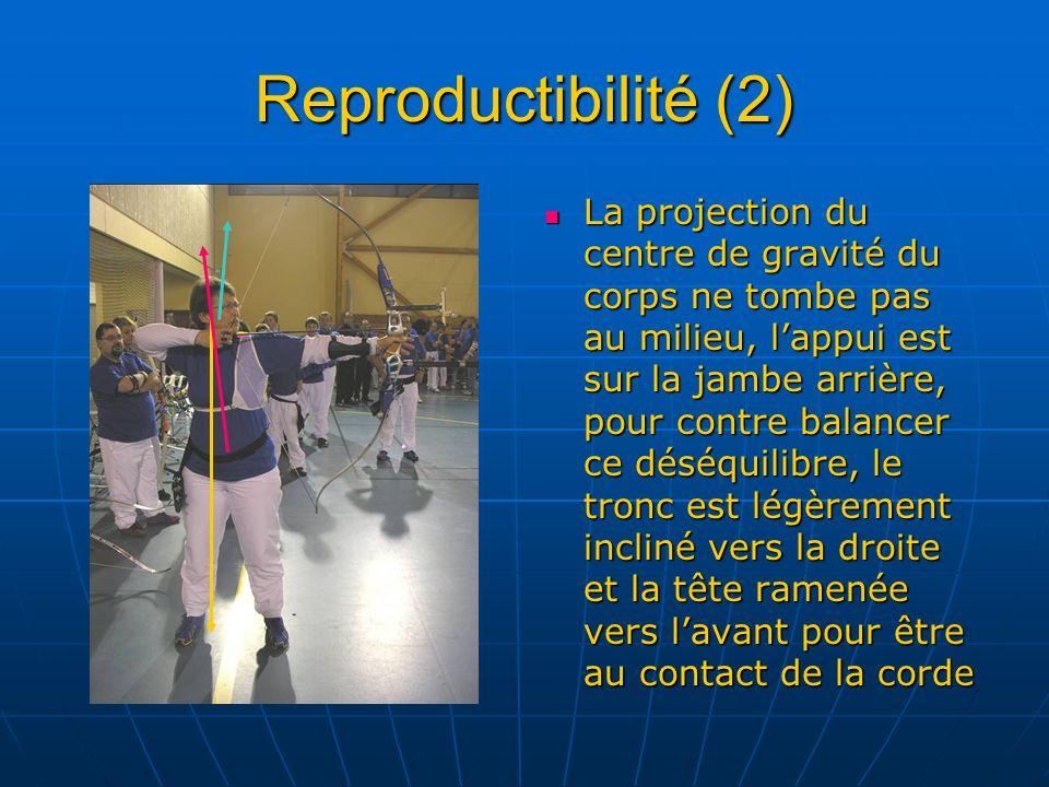 Reproductibilité (2)