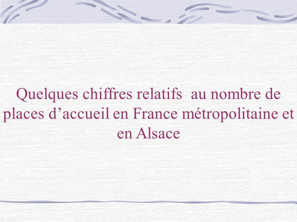 Quelques chiffres relatifs au nombre de places d'accueil en France métropolitaine et en Alsace