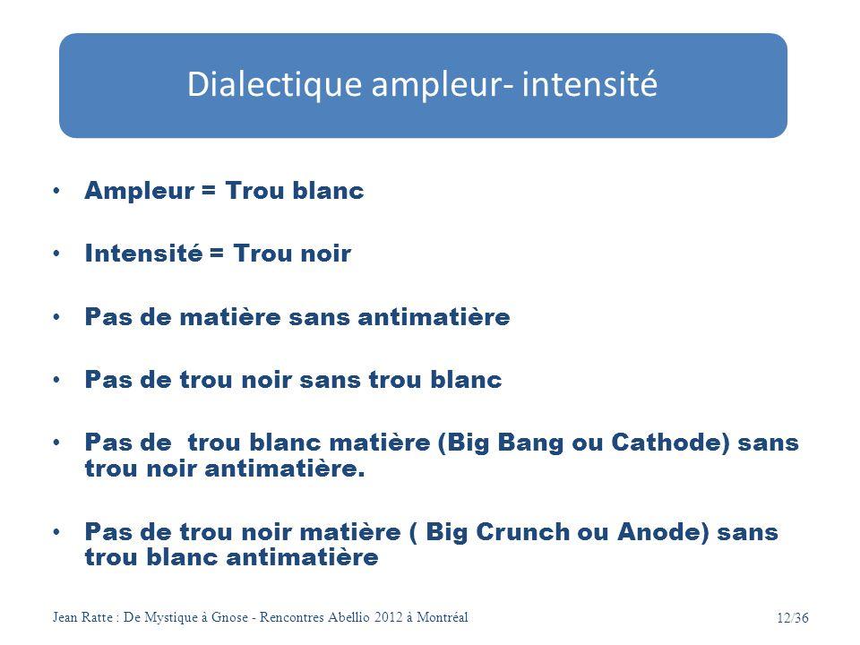 Dialectique ampleur- intensité