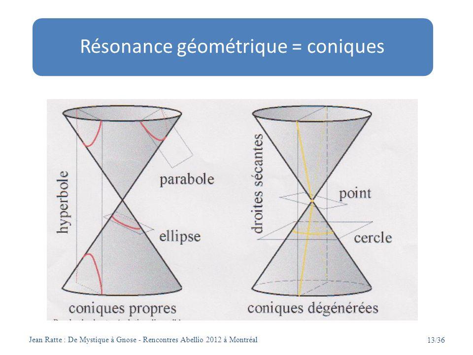 Résonance géométrique = coniques