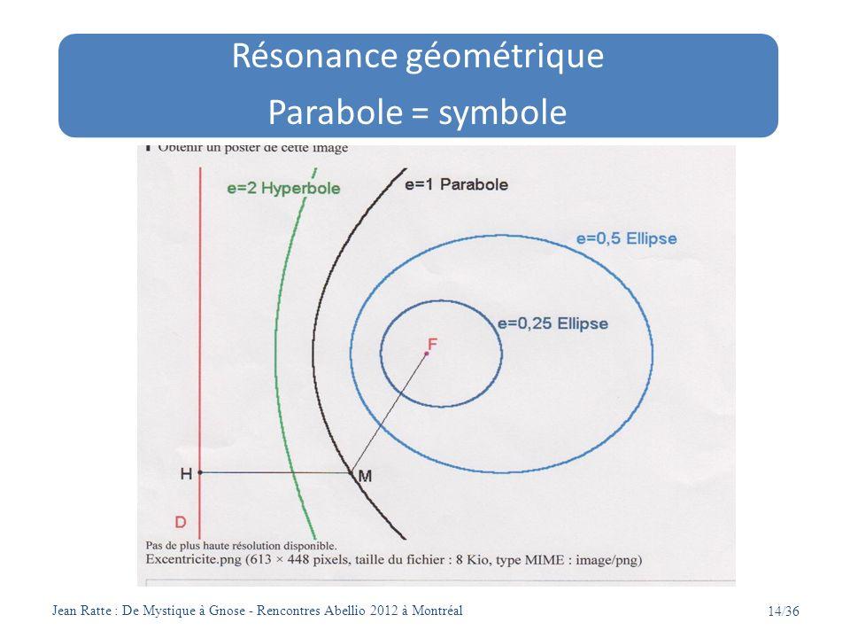 Résonance géométrique
