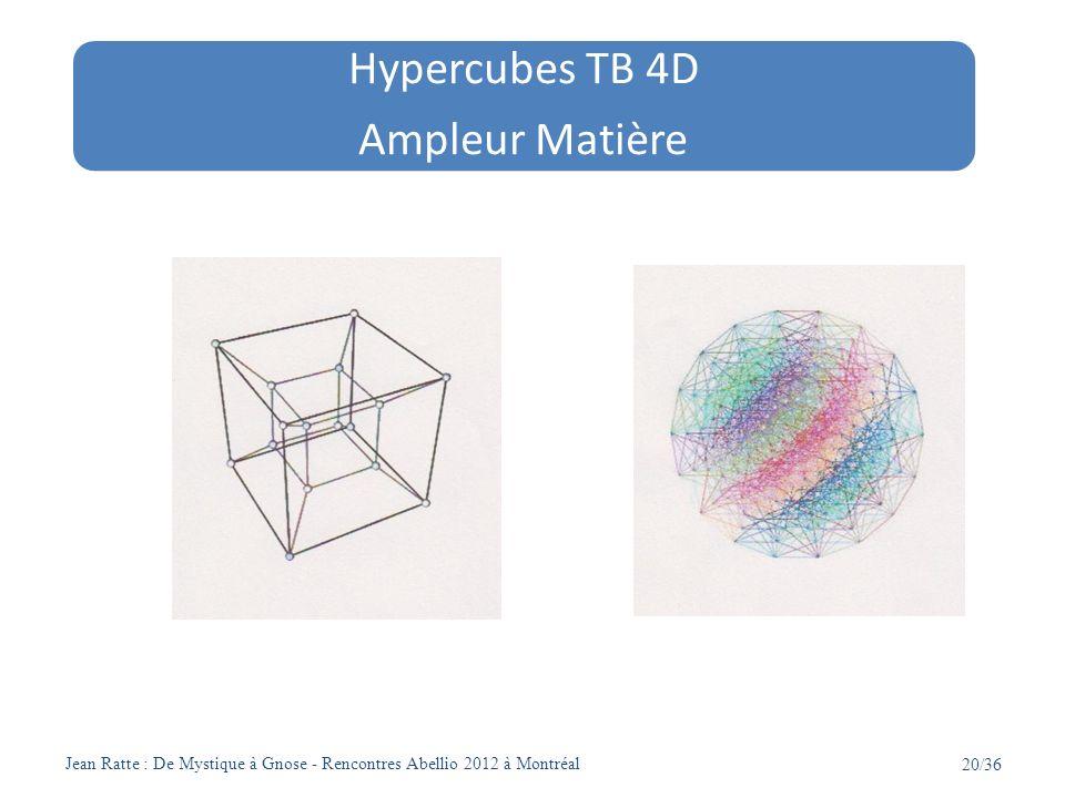 Hypercubes TB 4D Ampleur Matière Extrait de Wikipédia 20/36