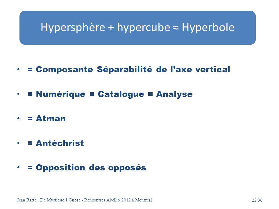 Hypersphère + hypercube ≈ Hyperbole