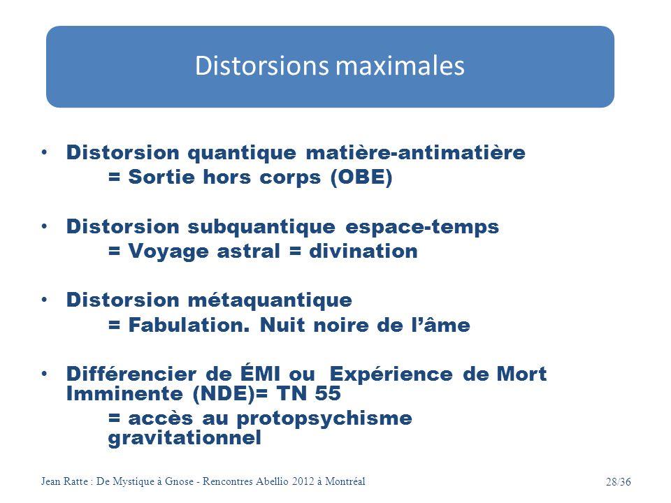 Distorsions maximales