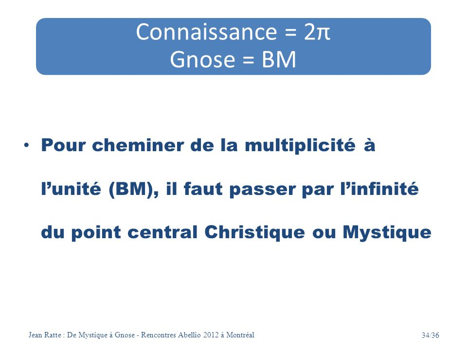 Connaissance = 2π Gnose = BM