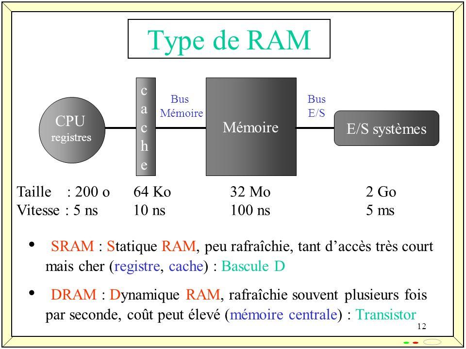 Type de RAM CPU. registres. cache. Bus. Mémoire. E/S systèmes. E/S. Taille : 200 o 64 Ko 32 Mo 2 Go.
