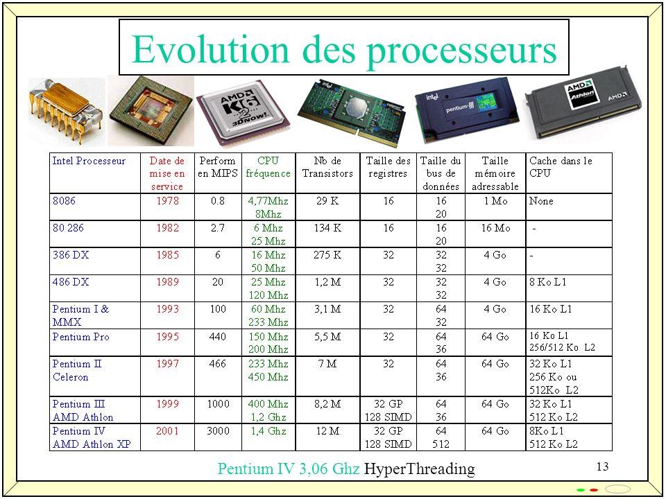 Evolution des processeurs