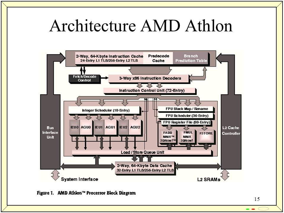 Architecture AMD Athlon
