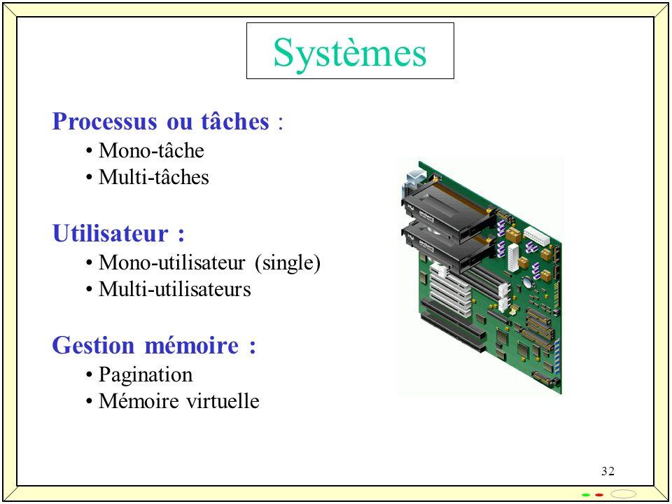 Systèmes Processus ou tâches : Utilisateur : Gestion mémoire :