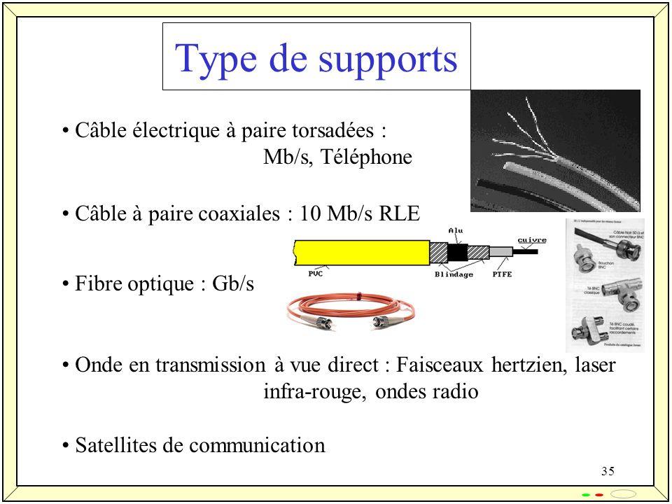 Type de supports Câble électrique à paire torsadées : Mb/s, Téléphone