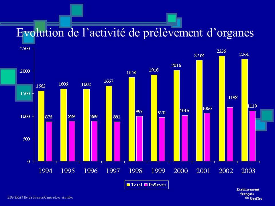 Evolution de l'activité de prélèvement d'organes