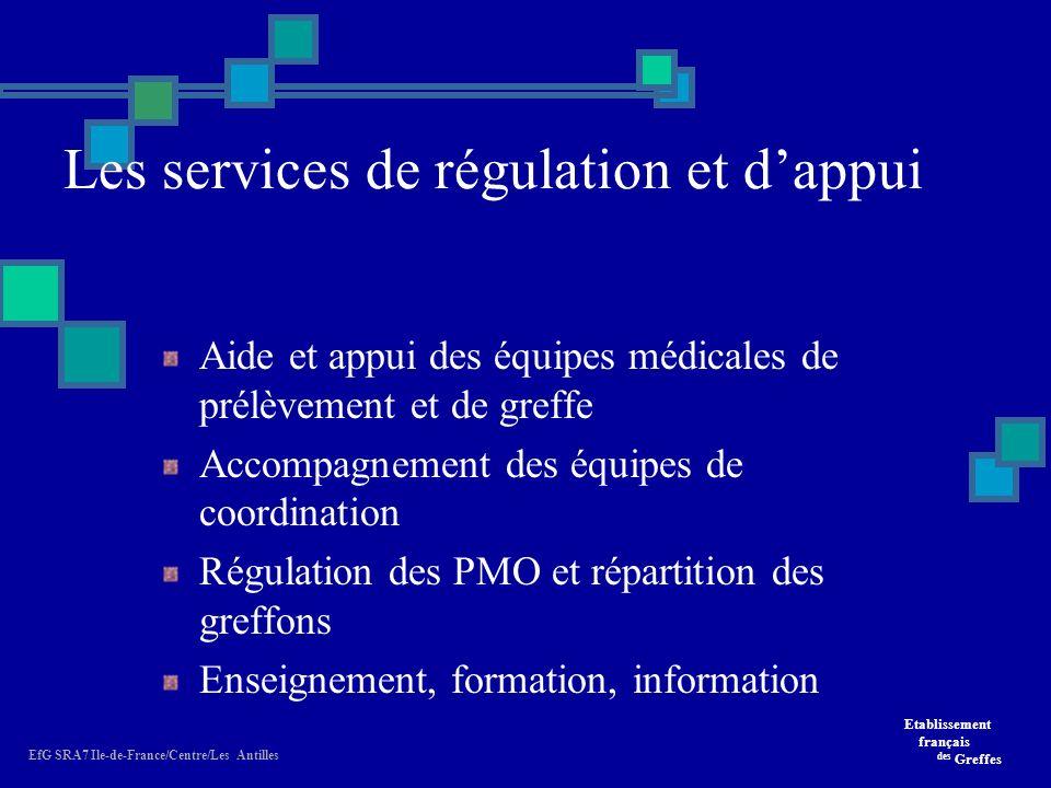 Les services de régulation et d'appui