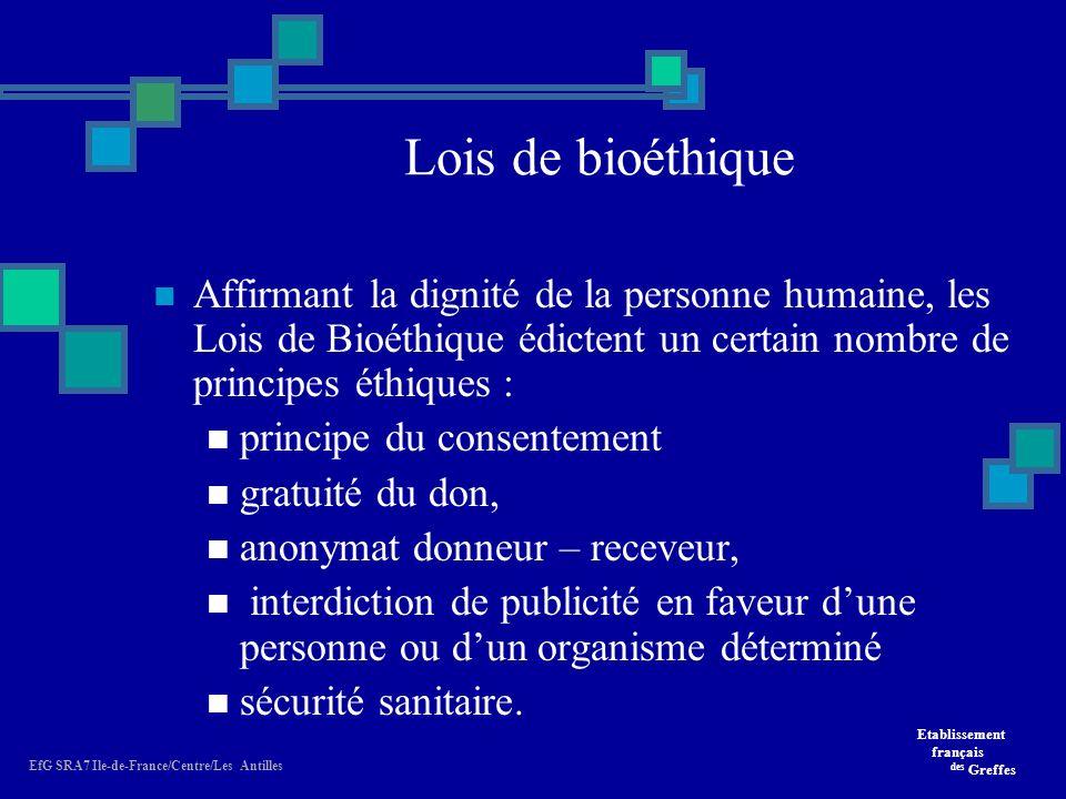 Lois de bioéthique Affirmant la dignité de la personne humaine, les Lois de Bioéthique édictent un certain nombre de principes éthiques :