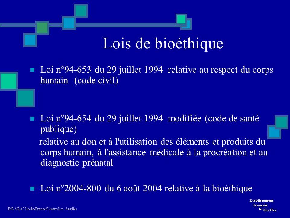 Lois de bioéthique Loi n°94-653 du 29 juillet 1994 relative au respect du corps humain (code civil)
