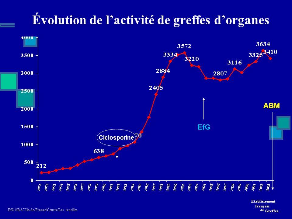 Évolution de l'activité de greffes d'organes