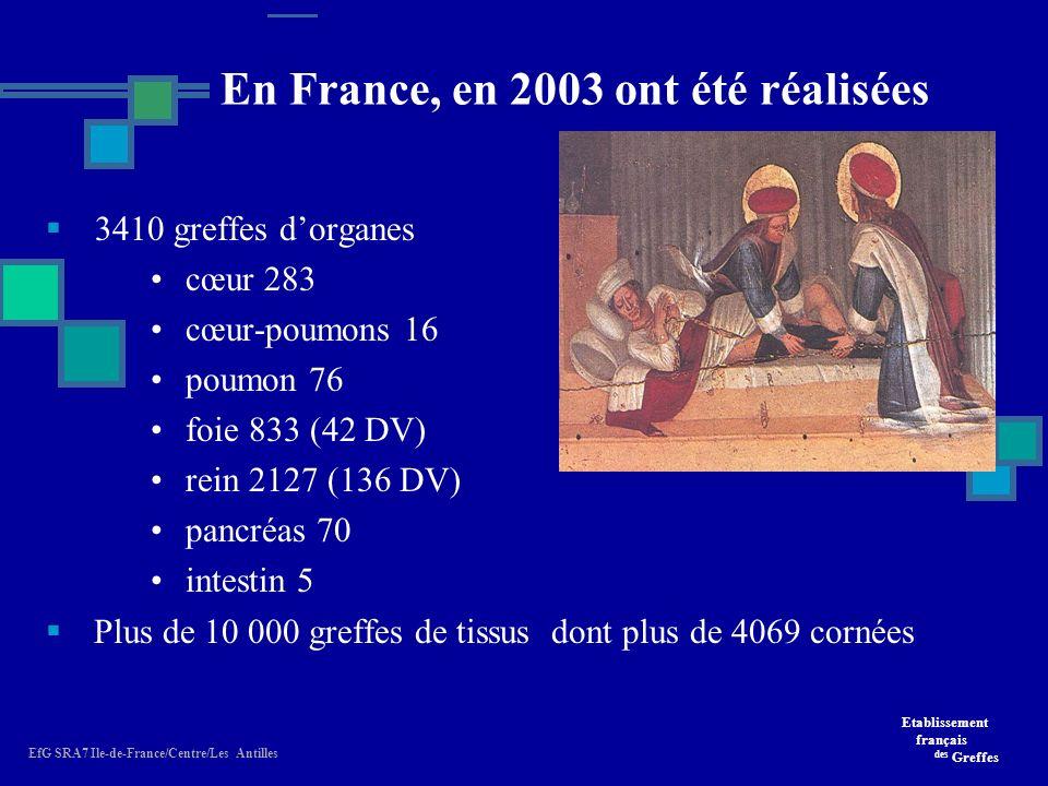 En France, en 2003 ont été réalisées