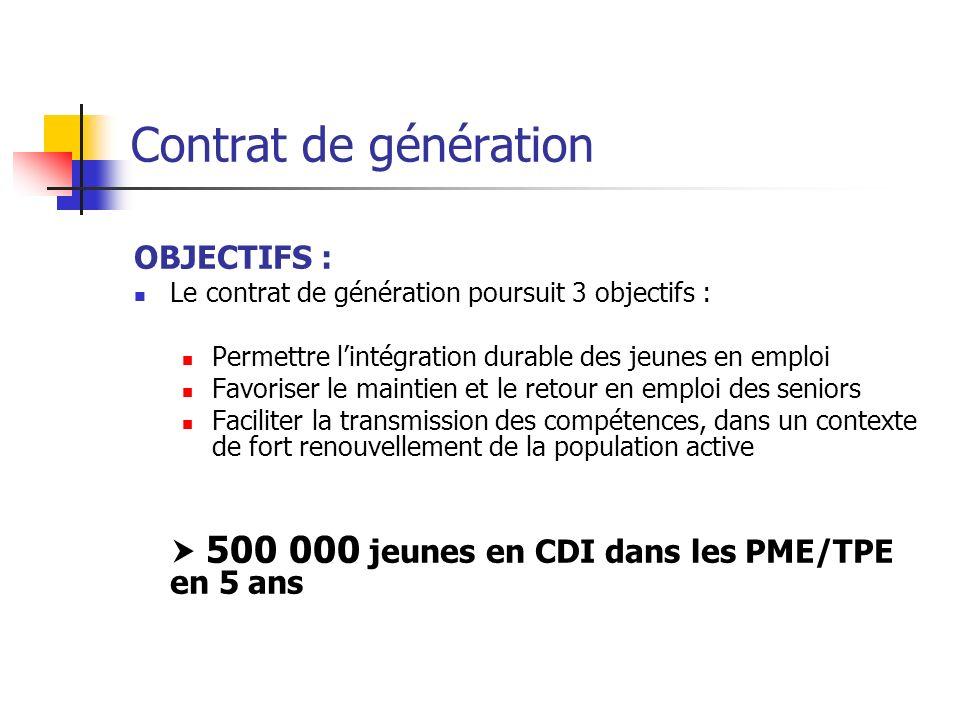 Contrat de génération OBJECTIFS :