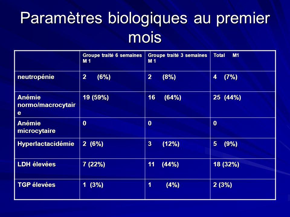 Paramètres biologiques au premier mois
