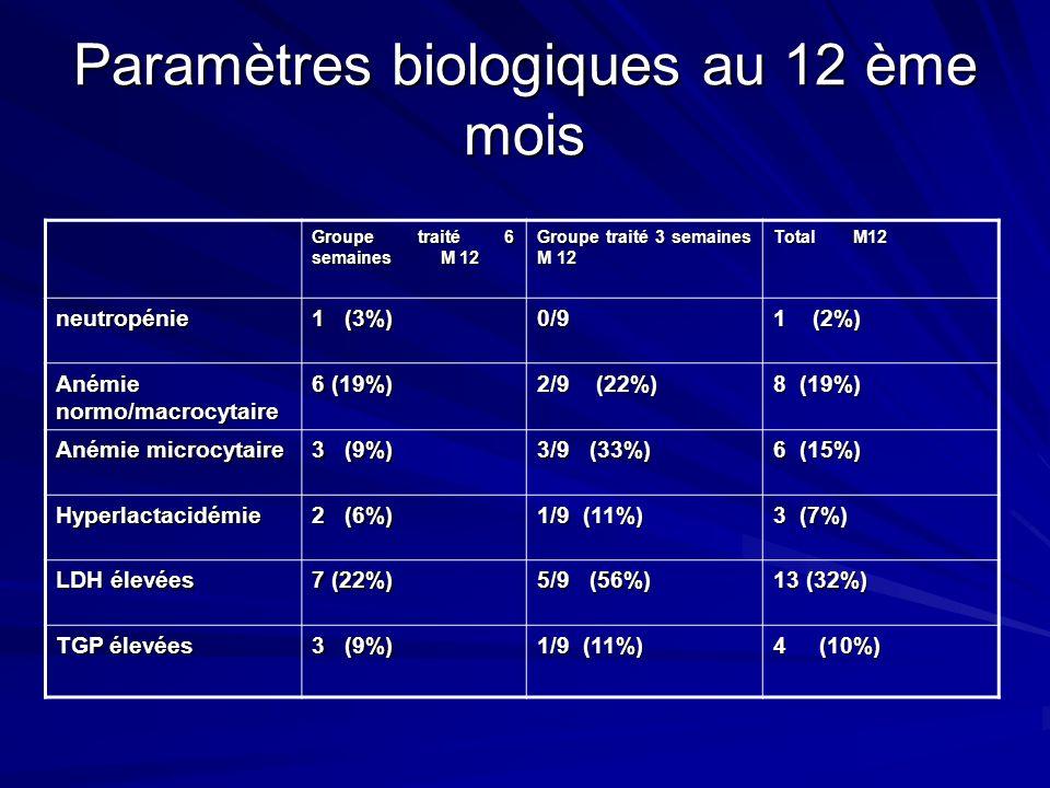Paramètres biologiques au 12 ème mois