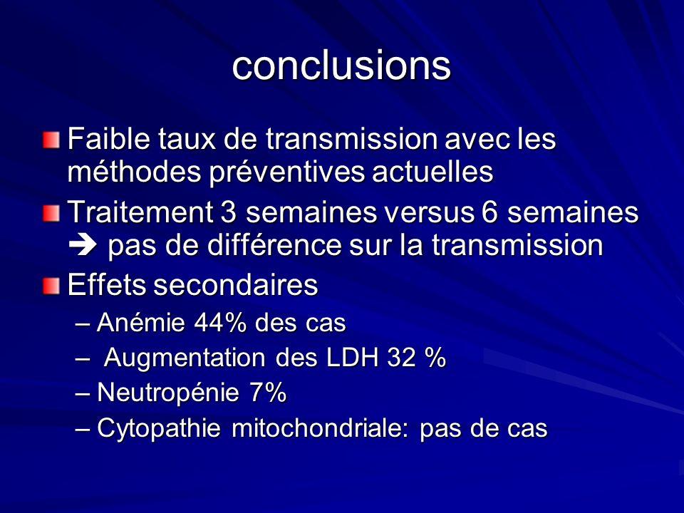 conclusions Faible taux de transmission avec les méthodes préventives actuelles.