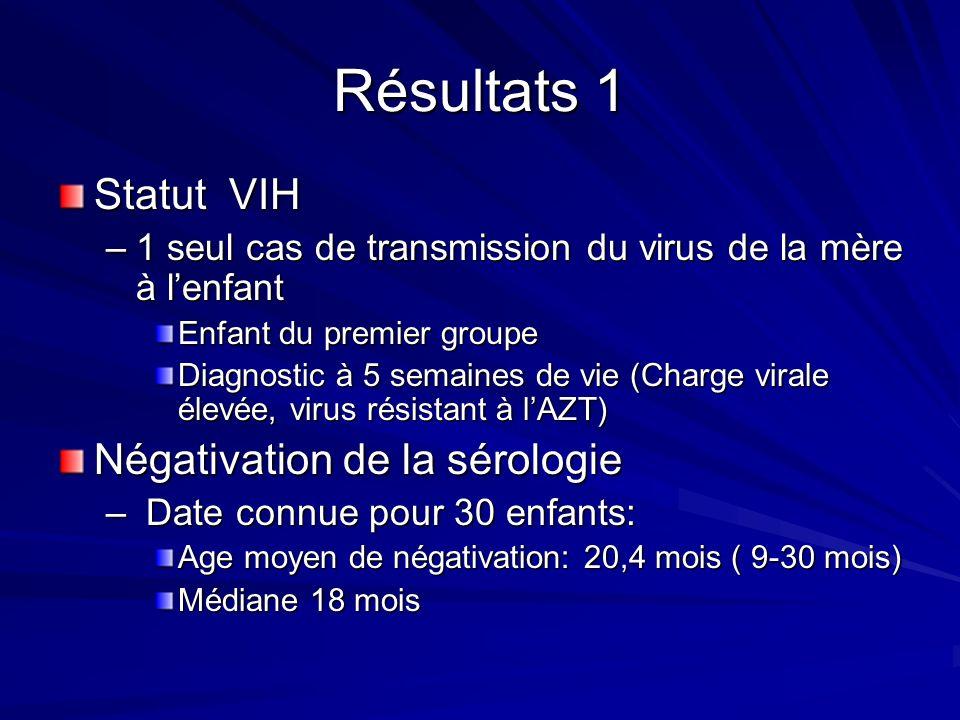 Résultats 1 Statut VIH Négativation de la sérologie