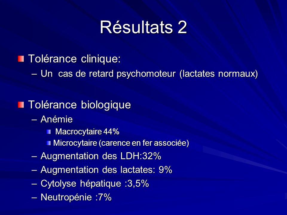 Résultats 2 Tolérance clinique: Tolérance biologique