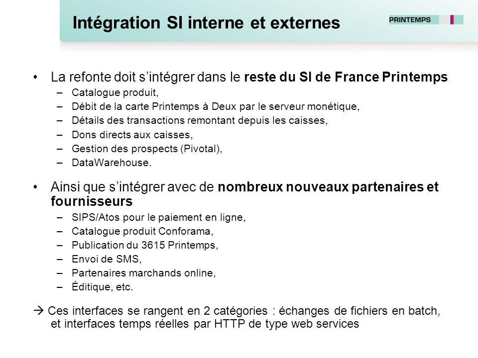Intégration SI interne et externes