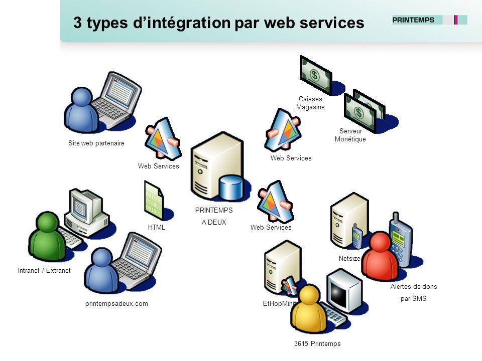 3 types d'intégration par web services