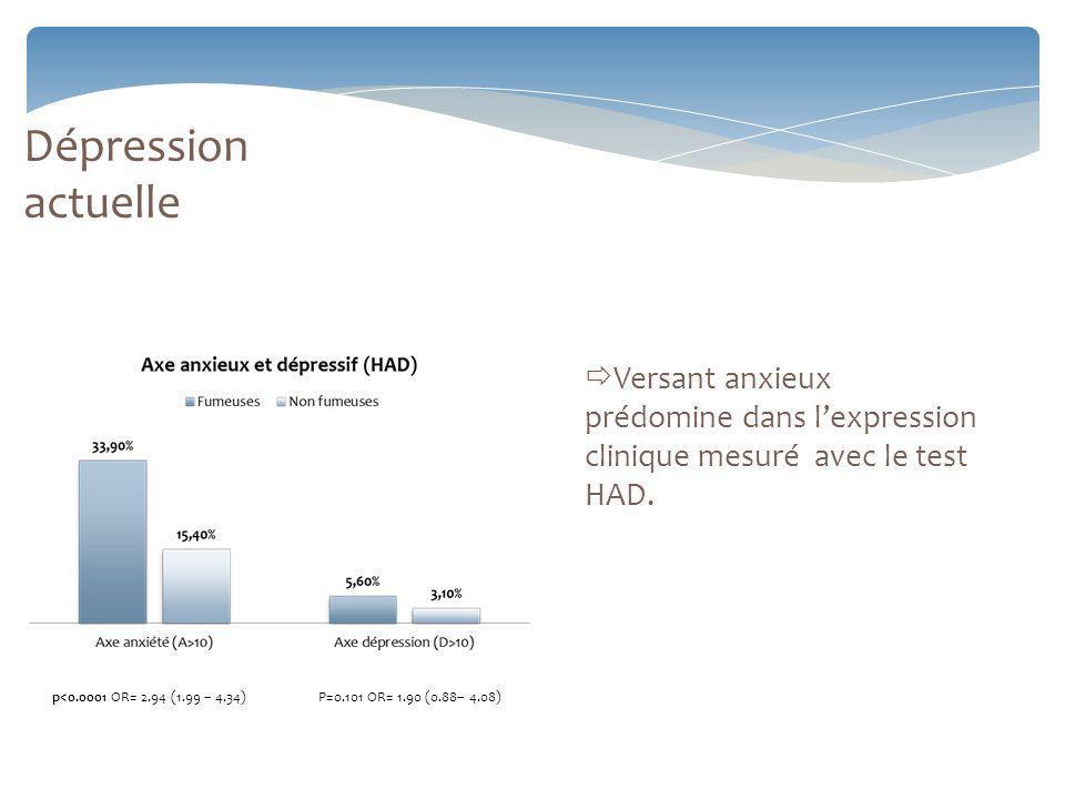 Dépression actuelle Versant anxieux prédomine dans l'expression clinique mesuré avec le test HAD.
