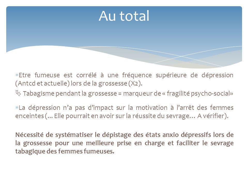 Au total Etre fumeuse est corrélé à une fréquence supérieure de dépression (Antcd et actuelle) lors de la grossesse (X2).