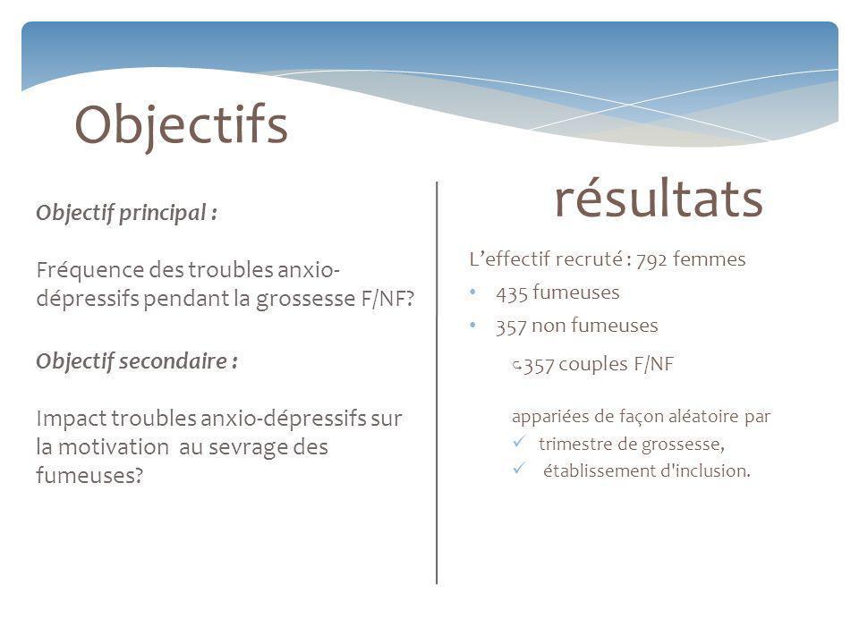 Objectifs résultats Objectif principal :