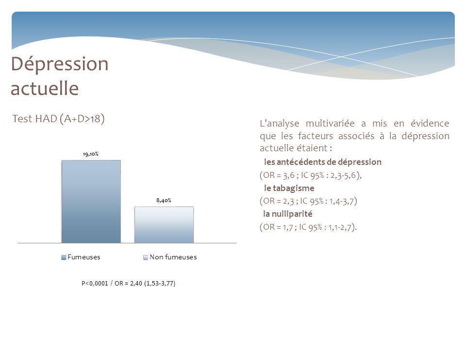 Dépression actuelle Test HAD (A+D>18)