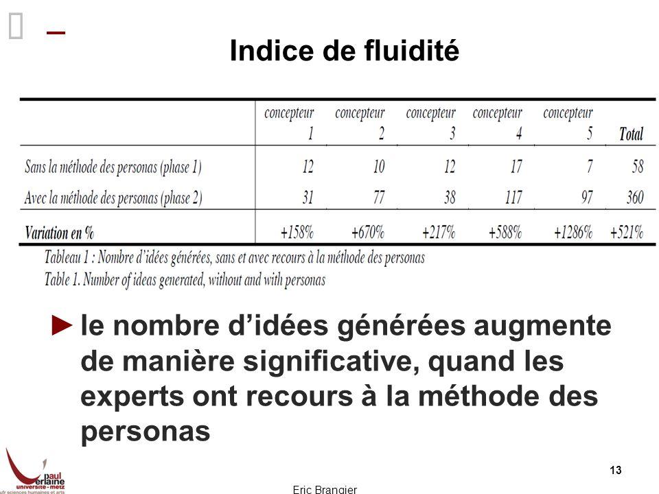 Indice de fluidité le nombre d'idées générées augmente de manière significative, quand les experts ont recours à la méthode des personas.