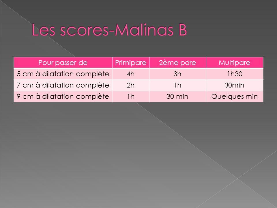 Les scores-Malinas B Pour passer de Primipare 2ème pare Multipare