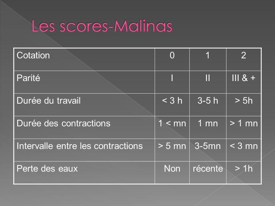 Les scores-Malinas Cotation 1 2 Parité I II III & + Durée du travail