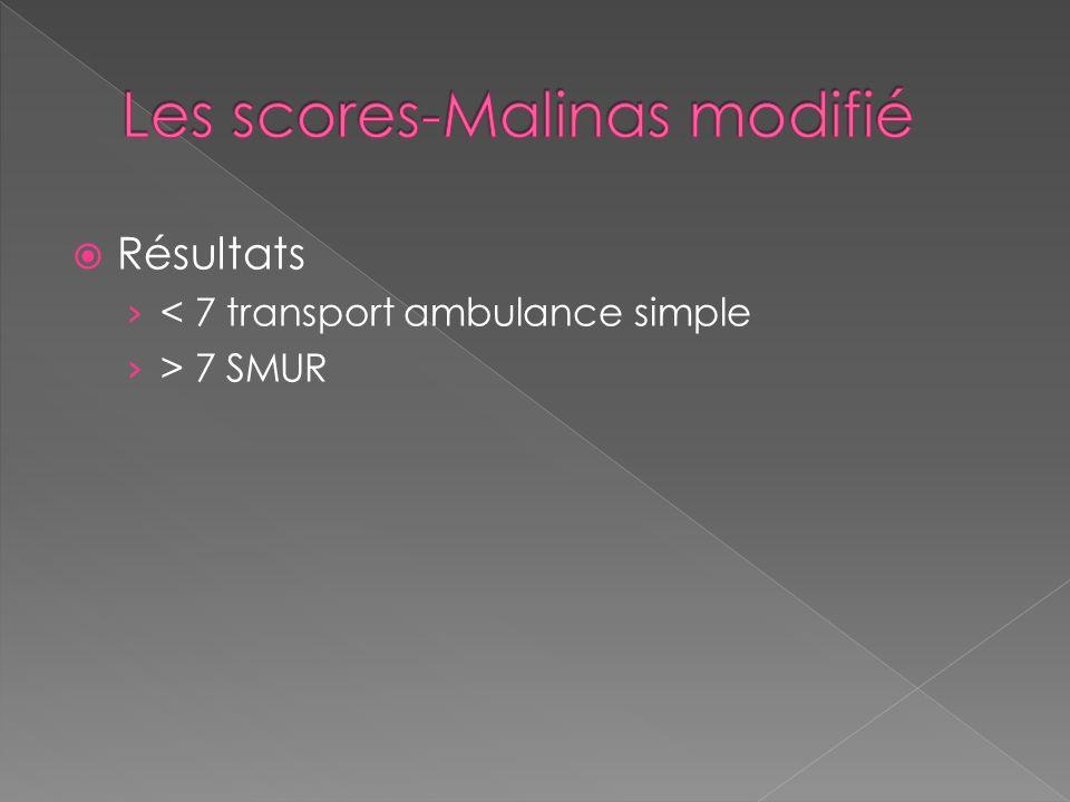 Les scores-Malinas modifié