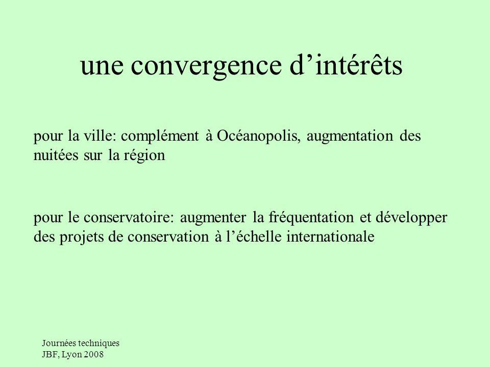 une convergence d'intérêts