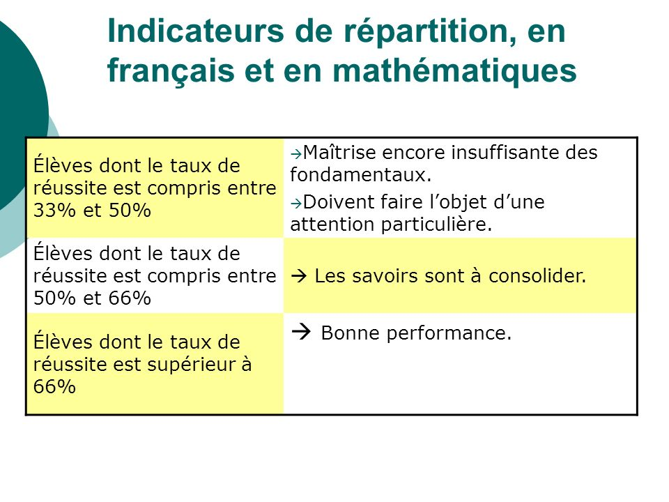 Indicateurs de répartition, en français et en mathématiques