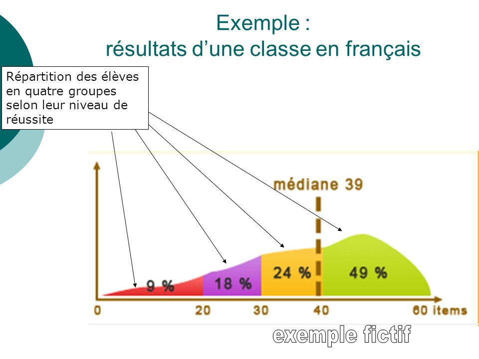 Exemple : résultats d'une classe en français