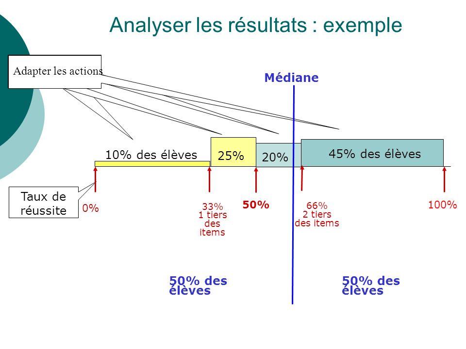 Analyser les résultats : exemple