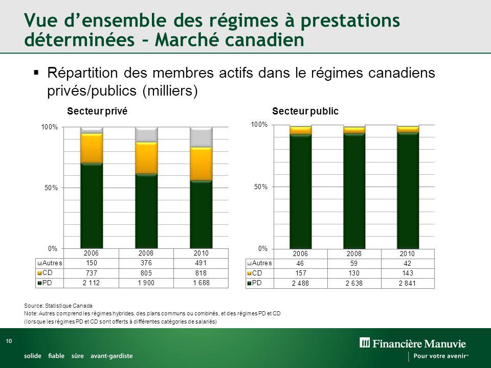 Vue d'ensemble des régimes à prestations déterminées – Marché canadien