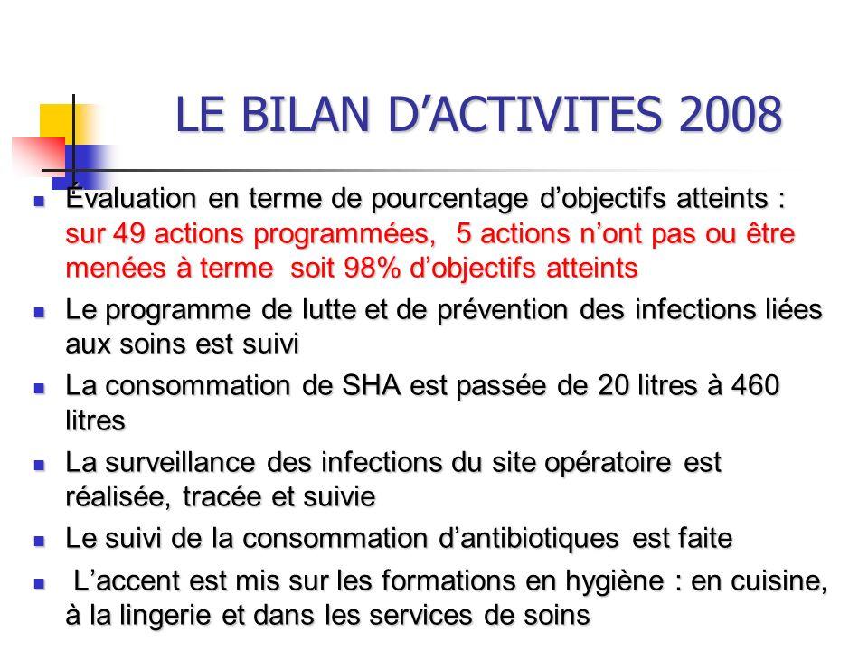 LE BILAN D'ACTIVITES 2008