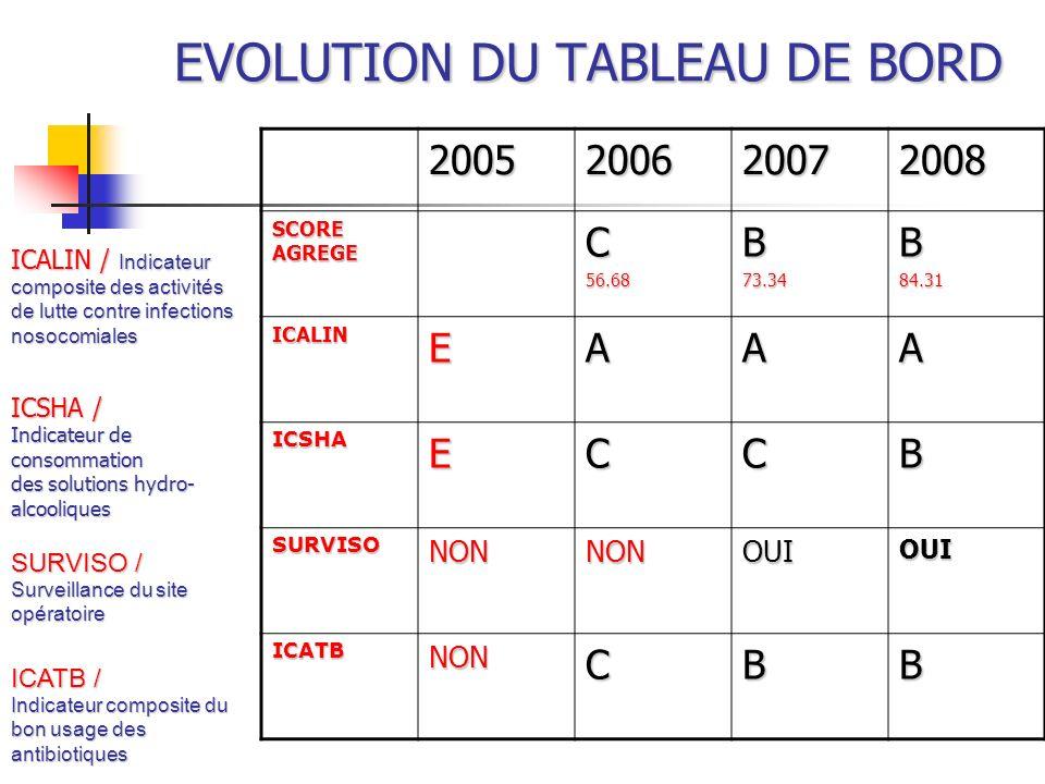 EVOLUTION DU TABLEAU DE BORD